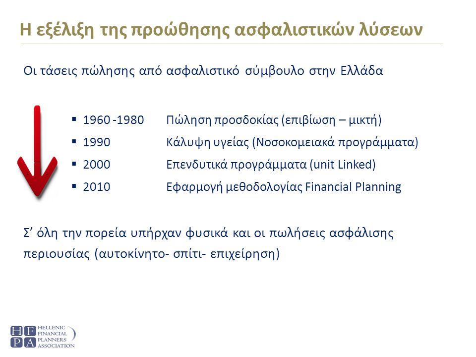 Οι τάσεις πώλησης από ασφαλιστικό σύμβουλο στην Ελλάδα  1960 -1980Πώληση προσδοκίας (επιβίωση – μικτή)  1990Κάλυψη υγείας (Νοσοκομειακά προγράμματα)  2000Επενδυτικά προγράμματα (unit Linked)  2010 Εφαρμογή μεθοδολογίας Financial Planning Σ' όλη την πορεία υπήρχαν φυσικά και οι πωλήσεις ασφάλισης περιουσίας (αυτοκίνητο- σπίτι- επιχείρηση) Η εξέλιξη της προώθησης ασφαλιστικών λύσεων