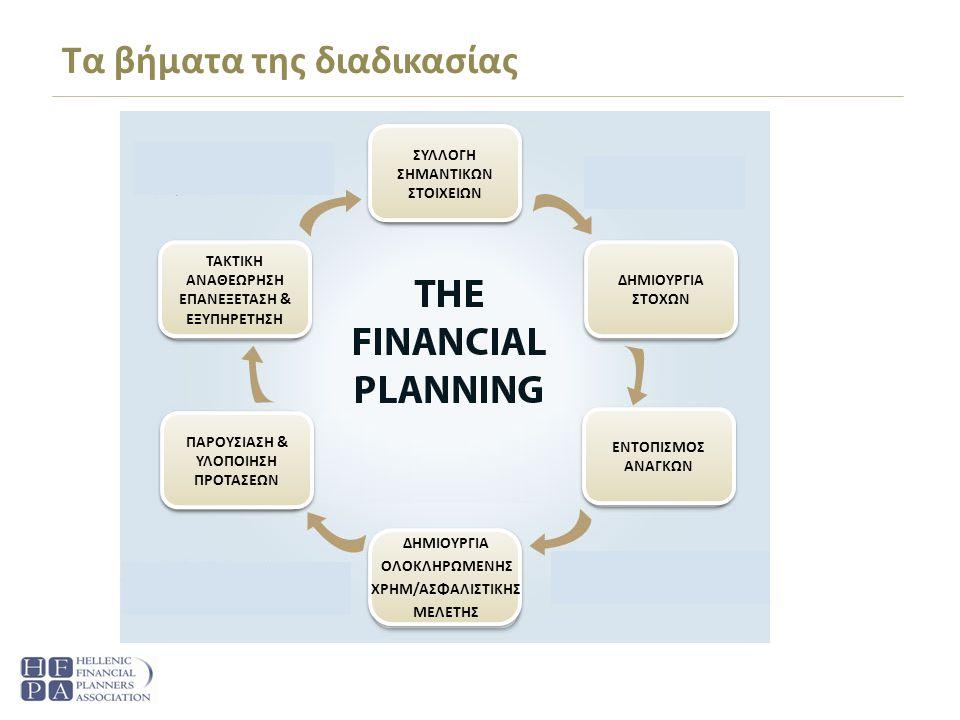 Τι κάνει ο Financial Planner Εντοπίζει τους στόχους, όνειρα και επιθυμίες του πελάτη Προσδιορίζει τις ανάγκες του πελάτη Καθορίζει επακριβώς το οικονομικό μέγεθος αυτών Εκτιμά το κόστος για την πραγματοποίησή τους Σχεδιάζει μια μεσο-μακροπρόθεσμη στρατηγική Επανεξετάζει τις ανάγκες και τους στόχους σε τακτά διαστήματα