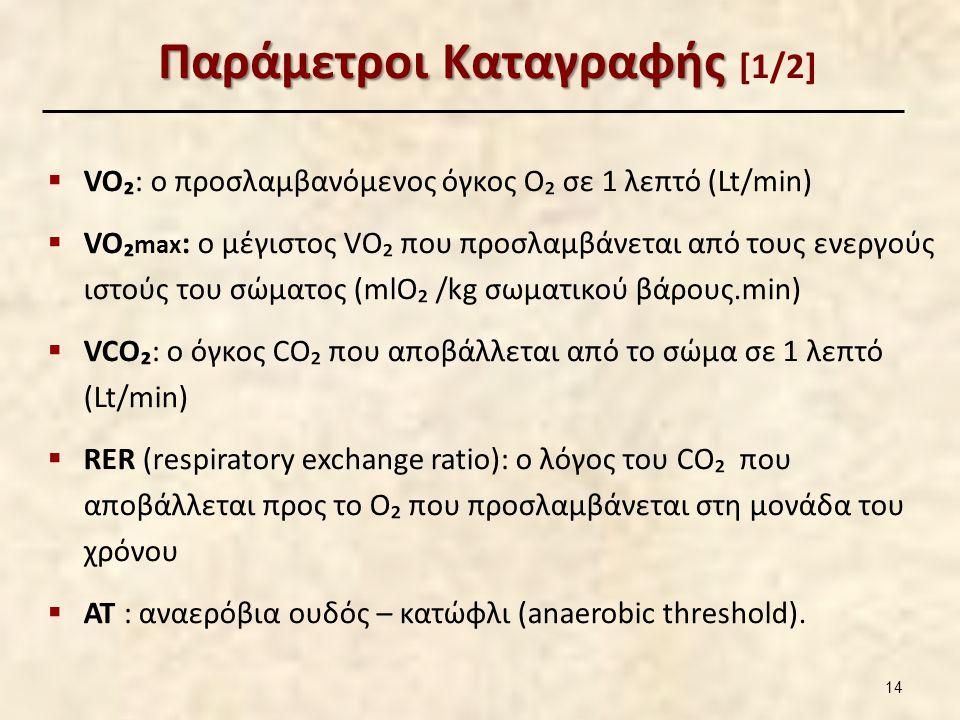 Παράμετροι Καταγραφής Παράμετροι Καταγραφής [1/2]  VO₂: ο προσλαμβανόμενος όγκος O₂ σε 1 λεπτό (Lt/min)  VO₂ max : ο μέγιστος VO₂ που προσλαμβάνεται από τους ενεργούς ιστούς του σώματος (mlO₂ /kg σωματικού βάρους.min)  VCO₂: ο όγκος CO₂ που αποβάλλεται από το σώμα σε 1 λεπτό (Lt/min)  RER (respiratory exchange ratio): ο λόγος του CO₂ που αποβάλλεται προς το O₂ που προσλαμβάνεται στη μονάδα του χρόνου  ΑΤ : αναερόβια ουδός – κατώφλι (anaerobic threshold).