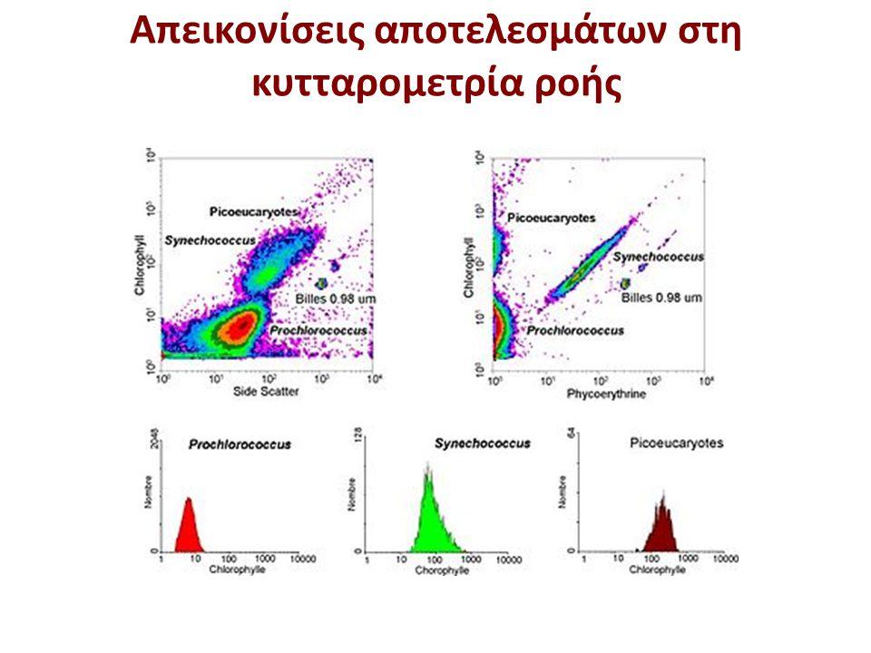 Απεικονίσεις αποτελεσμάτων στη κυτταρομετρία ροής