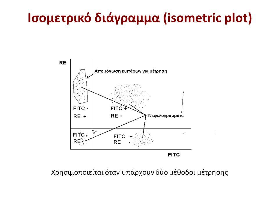 Χρησιμοποιείται όταν υπάρχουν δύο μέθοδοι μέτρησης Ισομετρικό διάγραμμα (isometric plot)