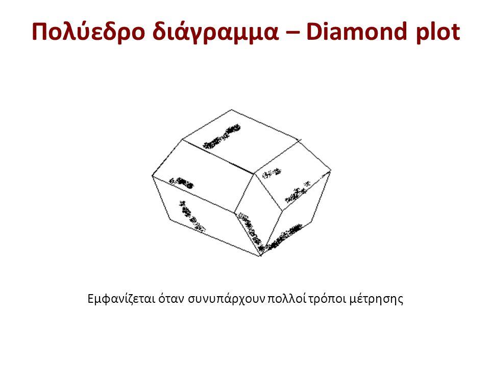 Εμφανίζεται όταν συνυπάρχουν πολλοί τρόποι μέτρησης Πολύεδρο διάγραμμα – Diamond plot