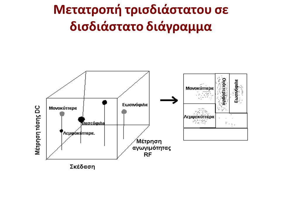 Μετατροπή τρισδιάστατου σε δισδιάστατο διάγραμμα