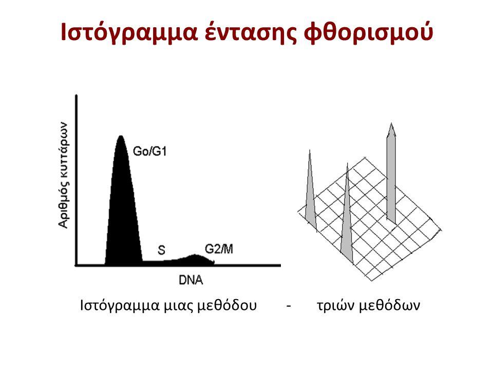 Ιστόγραμμα μιας μεθόδου - τριών μεθόδων Ιστόγραμμα έντασης φθορισμού