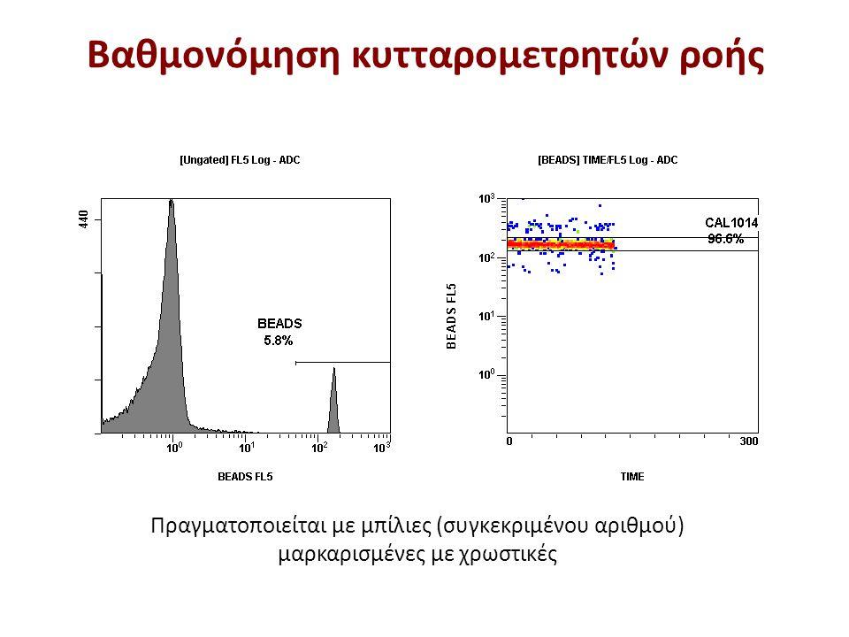 Πραγματοποιείται με μπίλιες (συγκεκριμένου αριθμού) μαρκαρισμένες με χρωστικές Βαθμονόμηση κυτταρομετρητών ροής