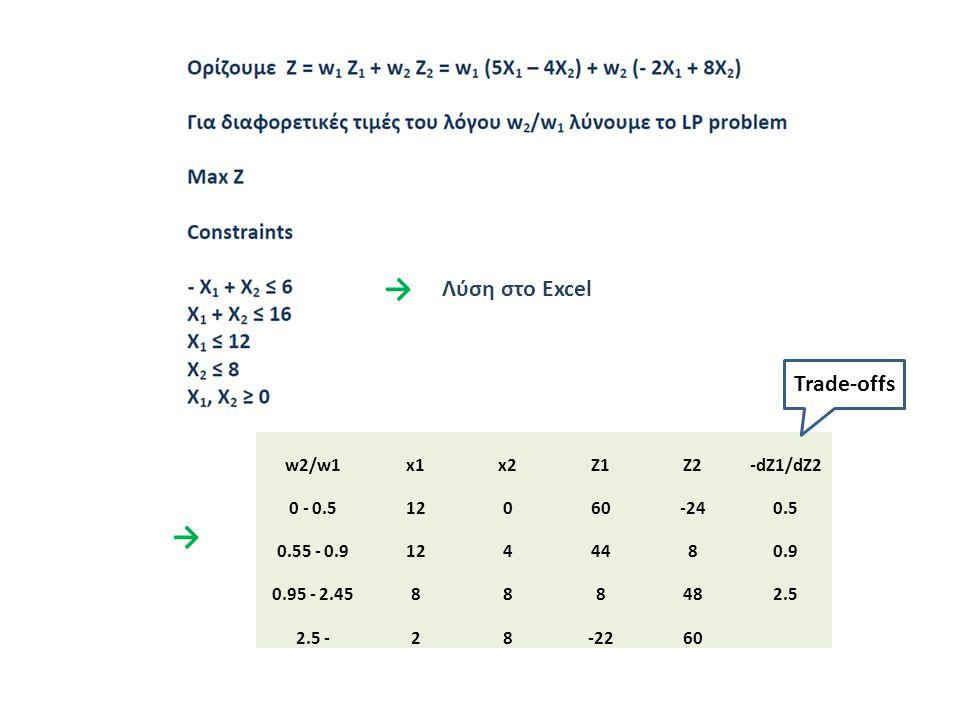 → w2/w1x1x2Z1Z2-dZ1/dZ2 0 - 0.512060-240.5 0.55 - 0.91244480.9 0.95 - 2.45888482.5 2.5 -28-2260 Trade-offs → Λύση στο Excel