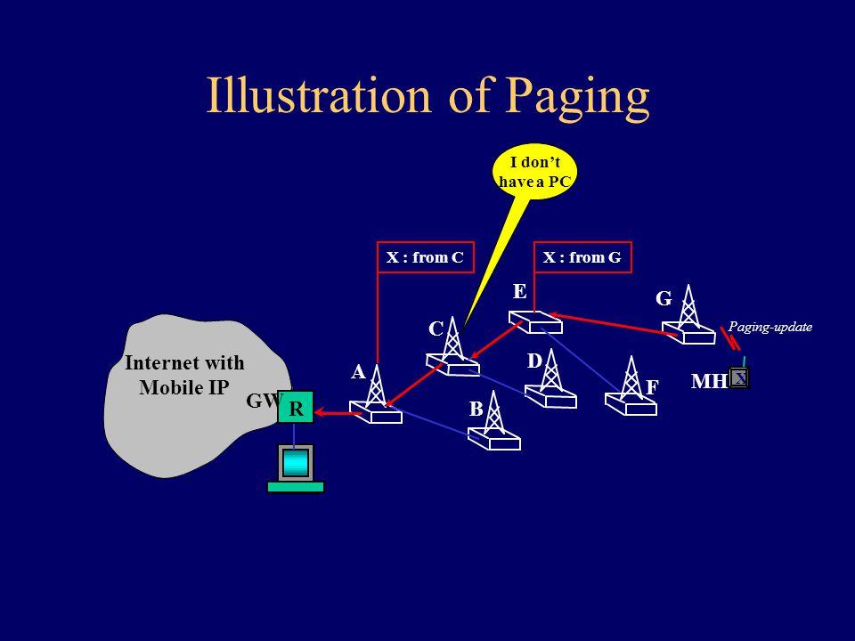 Paging Update Διαδικασία ενημέρωσης θέσης ανενεργών MH –Ένα ανενεργό MH περιοδικά στέλνει paging-update μηνύματα –Τα paging-update μηνύματα κατευθύνονται προς το GW –Οι ενδιάμεσοι κόμβοι με PC ενημερώνουν τη βάση τους για το συγκεκριμένο MH