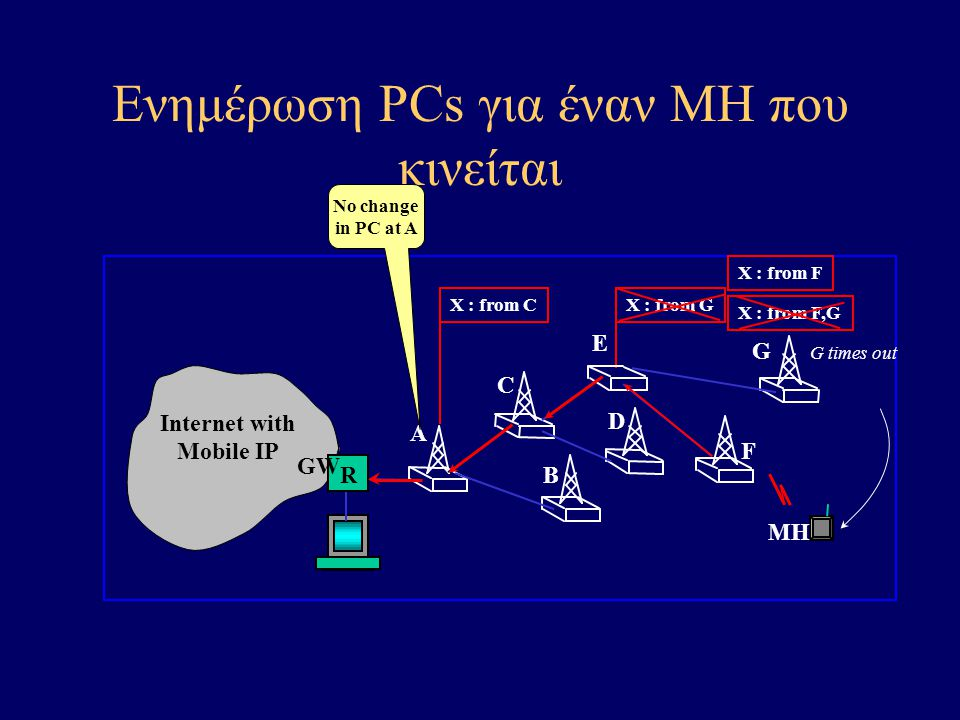 Illustration of Paging MH B D R A C E F G Internet with Mobile IP GW X X : from GX : from C Paging-update I don't have a PC