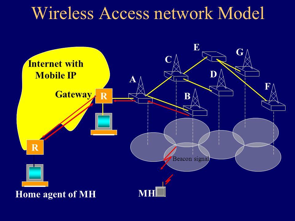Wireless Access network Model MH B D Internet with Mobile IP R R A C E F G Home agent of MH Gateway Beacon signal
