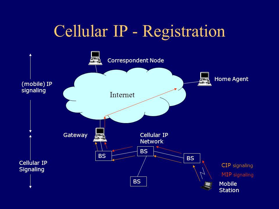 Cellular IP - Registration Correspondent Node Home Agent BS Gateway BS Internet (mobile) IP signaling Cellular IP Signaling Cellular IP Network Mobile Station CIP signaling MIP signaling