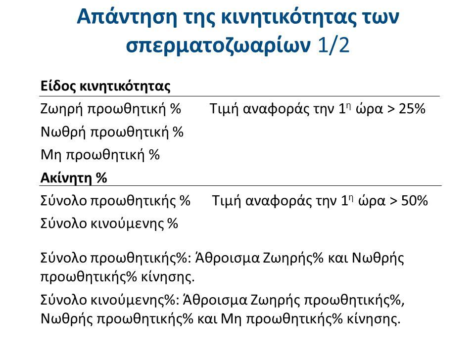 Είδος κινητικότητας Ζωηρή προωθητική % Τιμή αναφοράς την 1 η ώρα > 25% Νωθρή προωθητική % Μη προωθητική % Ακίνητη % Σύνολο προωθητικής % Τιμή αναφοράς