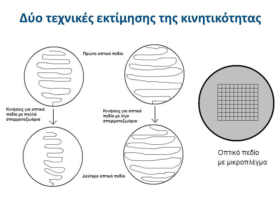 Οπτικό πεδίο με μικροπλέγμα Δύο τεχνικές εκτίμησης της κινητικότητας