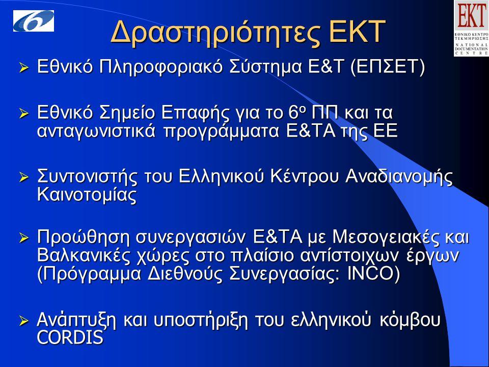 Δραστηριότητες ΕΚΤ  Εθνικό Πληροφοριακό Σύστημα Ε&Τ (ΕΠΣΕΤ)  Εθνικό Σημείο Επαφής για το 6 ο ΠΠ και τα ανταγωνιστικά προγράμματα Ε&ΤΑ της ΕΕ  Συντονιστής του Ελληνικού Κέντρου Αναδιανομής Καινοτομίας  Προώθηση συνεργασιών Ε&ΤΑ με Μεσογειακές και Βαλκανικές χώρες στο πλαίσιο αντίστοιχων έργων (Πρόγραμμα Διεθνούς Συνεργασίας: ΙΝCΟ)  Ανάπτυξη και υποστήριξη του ελληνικού κόμβου CORDIS
