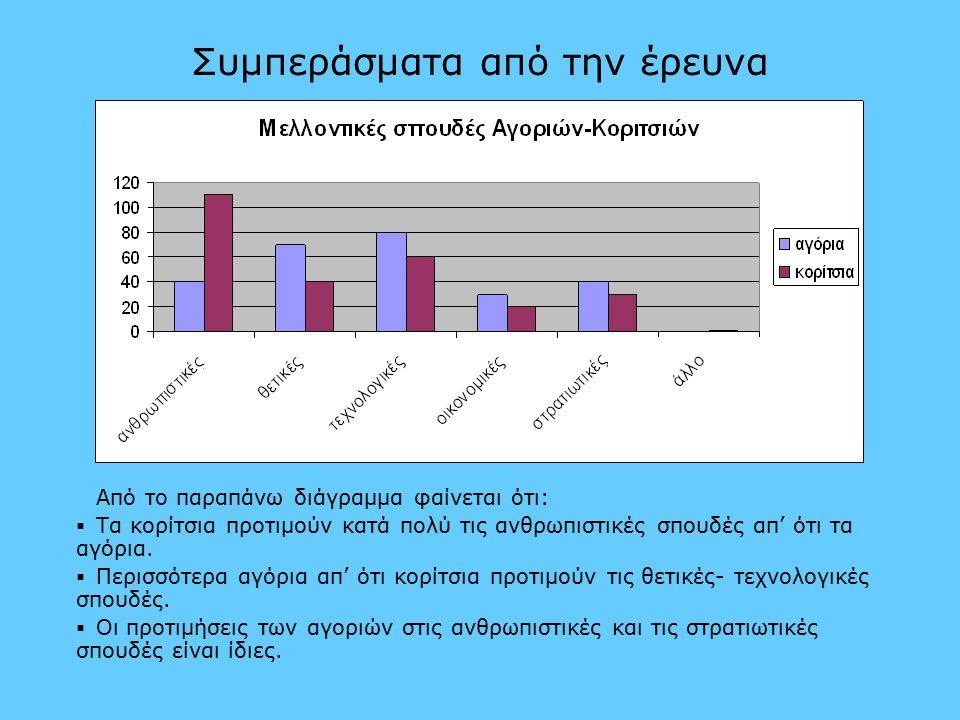 Συμπεράσματα από την έρευνα Από το παραπάνω διάγραμμα φαίνεται ότι:   Τα κορίτσια προτιμούν κατά πολύ τις ανθρωπιστικές σπουδές απ' ότι τα αγόρια.