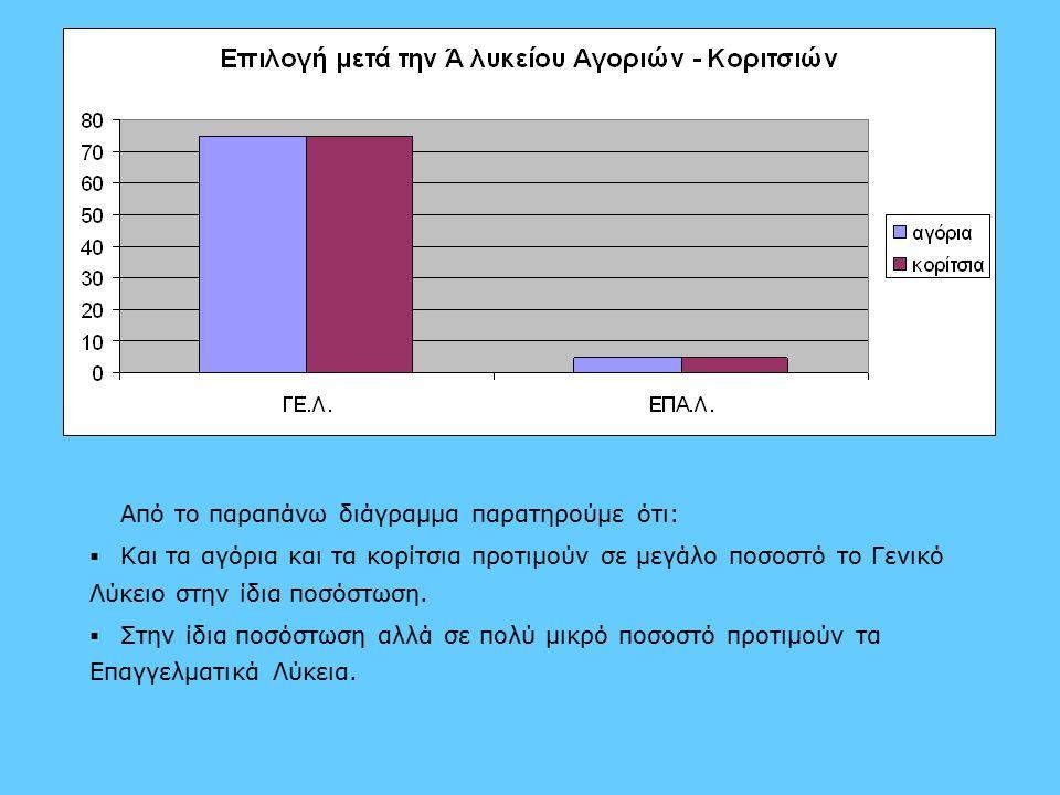 Από το παραπάνω διάγραμμα παρατηρούμε ότι:   Και τα αγόρια και τα κορίτσια προτιμούν σε μεγάλο ποσοστό το Γενικό Λύκειο στην ίδια ποσόστωση.