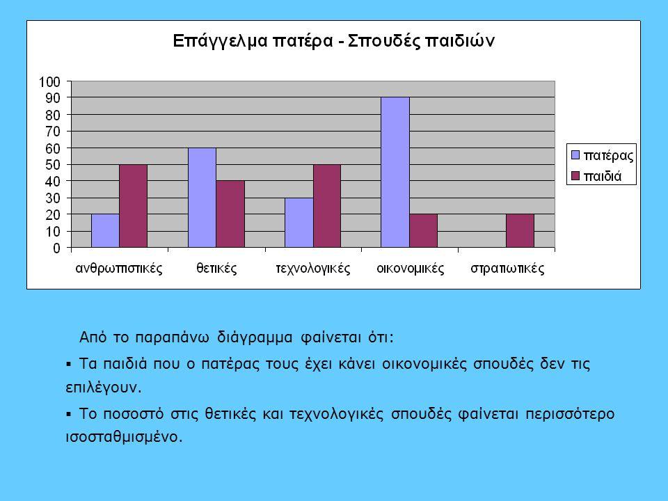 Από το παραπάνω διάγραμμα φαίνεται ότι:   Τα παιδιά που ο πατέρας τους έχει κάνει οικονομικές σπουδές δεν τις επιλέγουν.