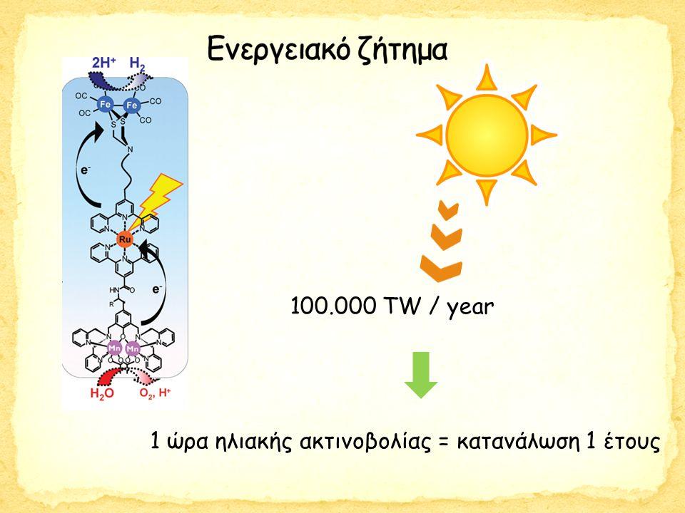 100.000 ΤW / year 1 ώρα ηλιακής ακτινοβολίας = κατανάλωση 1 έτους
