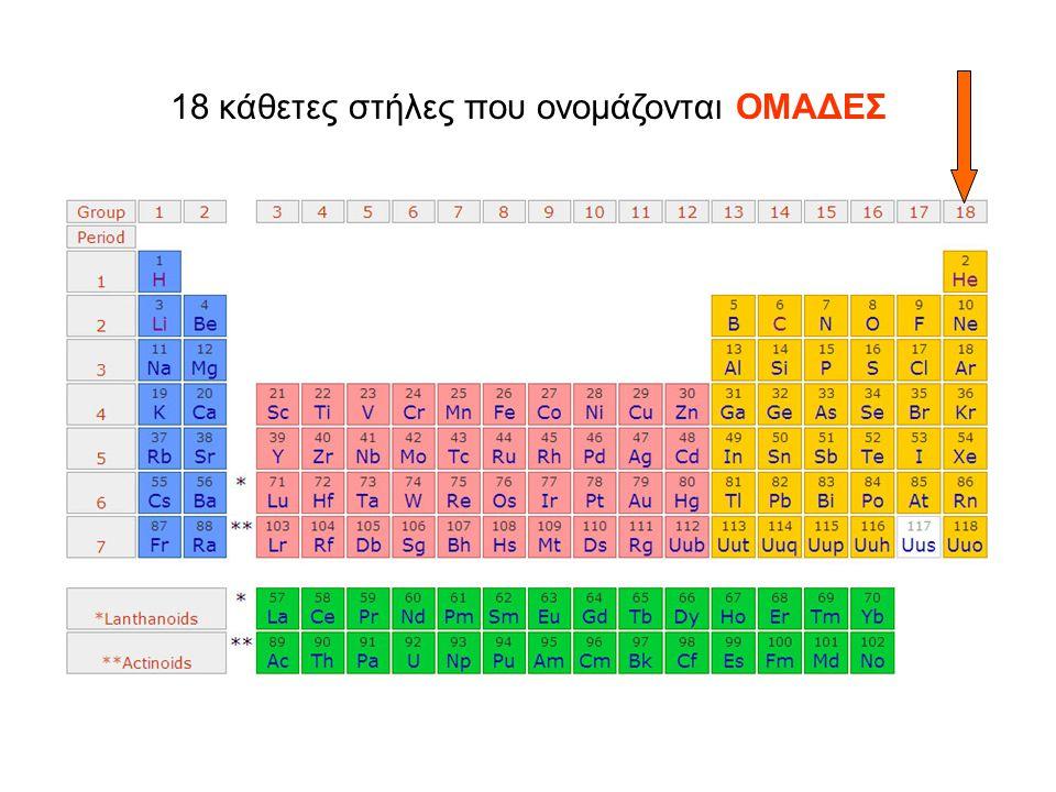 18 κάθετες στήλες που ονομάζονται ΟΜΑΔΕΣ