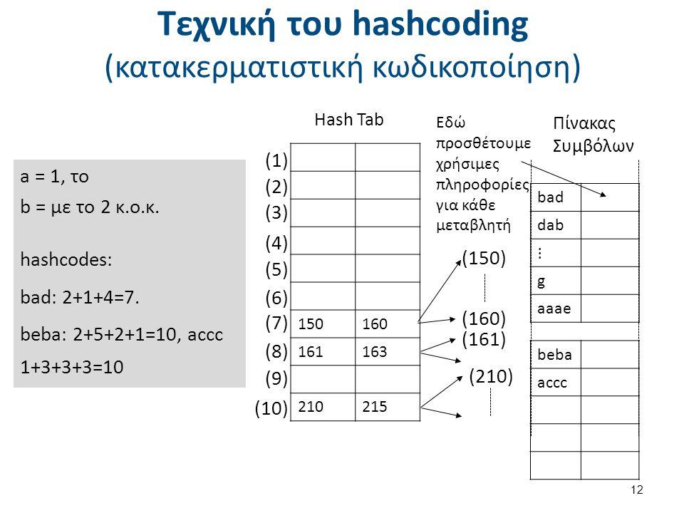 Τεχνική του hashcoding (κατακερματιστική κωδικοποίηση) 12 a = 1, το b = με το 2 κ.ο.κ.