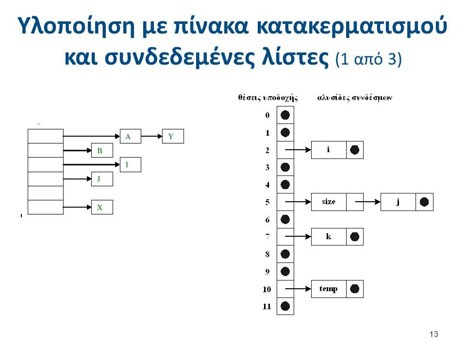 Υλοποίηση με πίνακα κατακερματισμού και συνδεδεμένες λίστες (1 από 3) 13