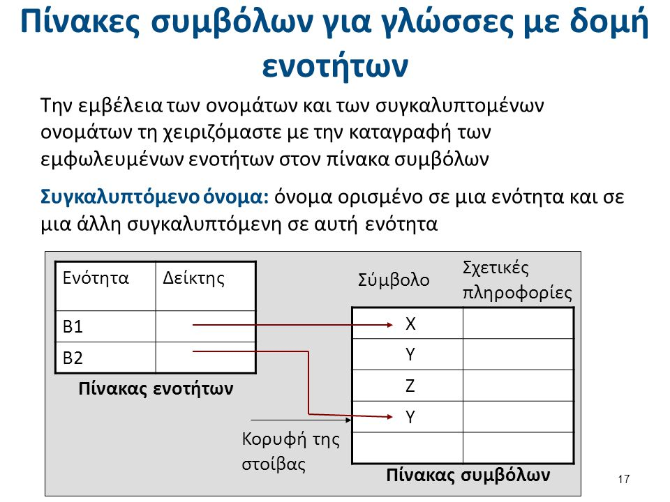 Πίνακες συμβόλων για γλώσσες με δομή ενοτήτων Την εμβέλεια των ονομάτων και των συγκαλυπτομένων ονομάτων τη χειριζόμαστε με την καταγραφή των εμφωλευμένων ενοτήτων στον πίνακα συμβόλων Συγκαλυπτόμενο όνομα: όνομα ορισμένο σε μια ενότητα και σε μια άλλη συγκαλυπτόμενη σε αυτή ενότητα 17 Πίνακας ενοτήτων Πίνακας συμβόλων Χ Υ Ζ Υ ΕνότηταΔείκτης Β1 Β2 Σύμβολο Σχετικές πληροφορίες Κορυφή της στοίβας