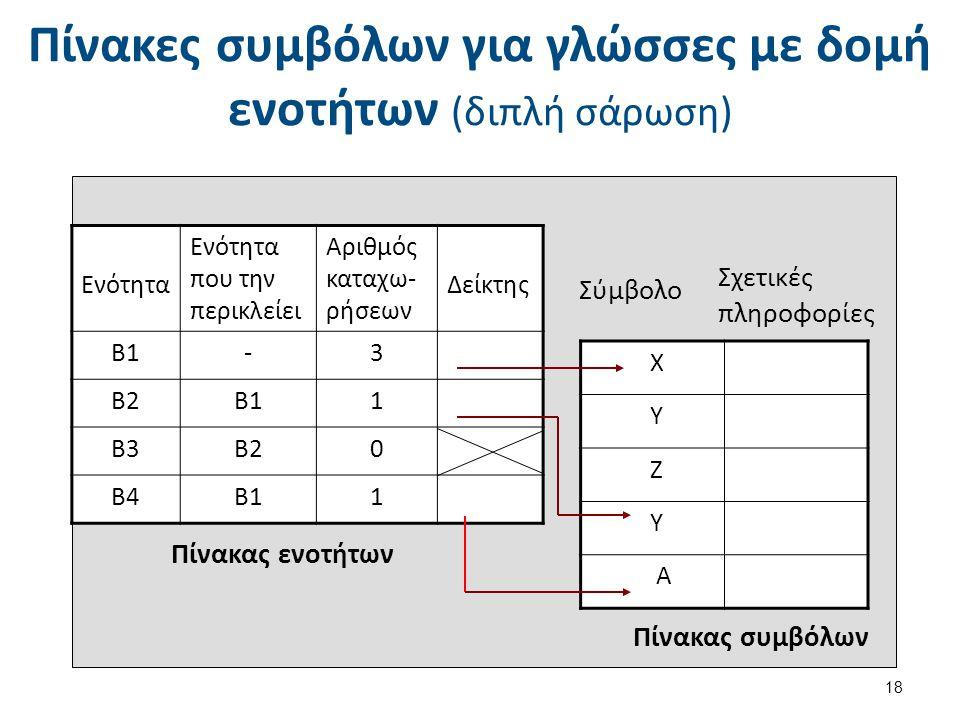 Πίνακες συμβόλων για γλώσσες με δομή ενοτήτων (διπλή σάρωση) 18 Χ Υ Ζ Υ Α Πίνακας ενοτήτων Πίνακας συμβόλων Σύμβολο Σχετικές πληροφορίες Ενότητα Ενότητα που την περικλείει Αριθμός καταχω- ρήσεων Δείκτης Β1-3 Β2Β11 Β3Β20 Β4Β11