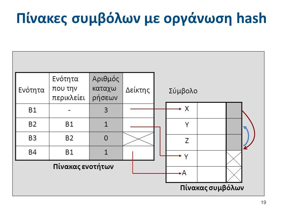 Πίνακες συμβόλων με οργάνωση hash 19 Χ Υ Ζ Υ Α Ενότητα Ενότητα που την περικλείει Αριθμός καταχω ρήσεων Δείκτης Β1-3 Β2Β11 Β3Β20 Β4Β11 Πίνακας ενοτήτων Πίνακας συμβόλων Σύμβολο