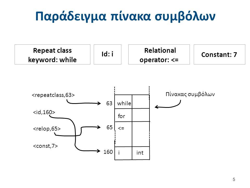 Παράδειγμα πίνακα συμβόλων 5 Repeat class keyword: while Id: i Relational operator: <= Constant: 7 Πίνακας συμβόλων while for <= iint 160 65 63