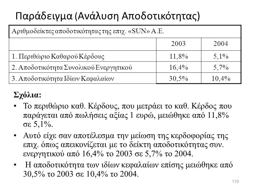 Παράδειγμα ( Ανάλυση Αποδοτικότητας) 119 Αριθμοδείκτες αποδοτικότητας της επιχ. «SUN» A.E. 20032004 1. Περιθώριο Καθαρού Κέρδους11,8%5,1% 2. Αποδοτικό