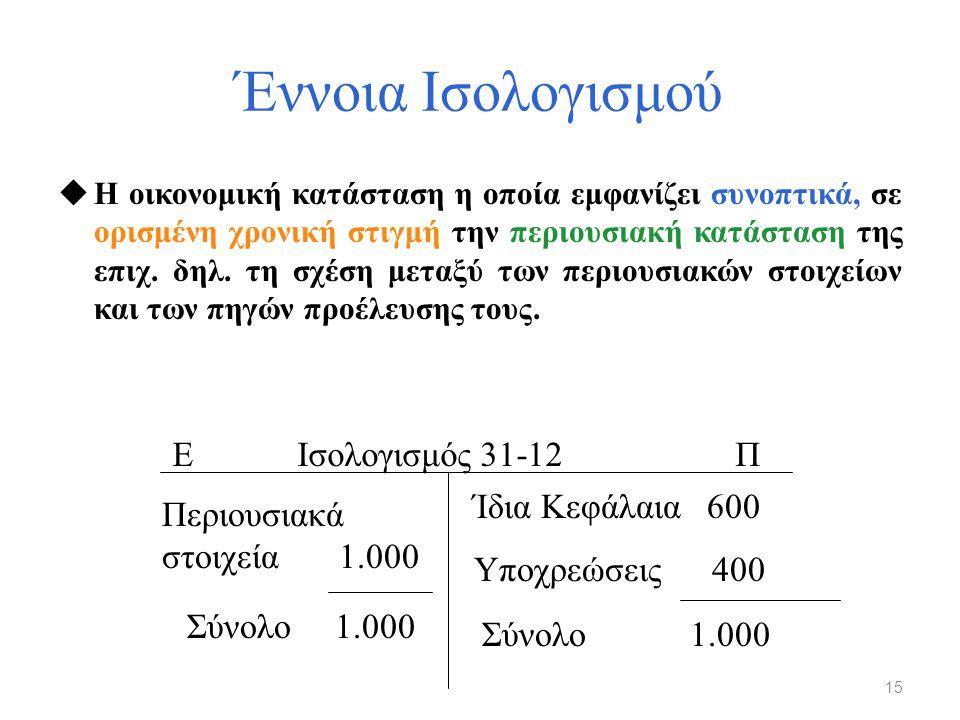 Έννοια Ισολογισμού uΗ οικονομική κατάσταση η οποία εμφανίζει συνοπτικά, σε ορισμένη χρονική στιγμή την περιουσιακή κατάσταση της επιχ. δηλ. τη σχέση μ