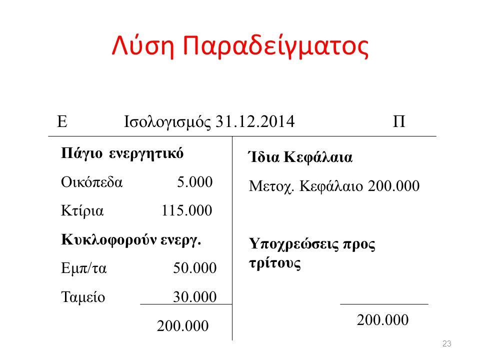 Λύση Παραδείγματος 23 Ε Ισολογισμός 31.12.2014Π Πάγιοενεργητικό Οικόπεδα 5.000 Κτίρια 115.000 Κυκλοφορούν ενεργ. Εμπ/τα 50.000 Ταμείο 30.000 200.000 Ί