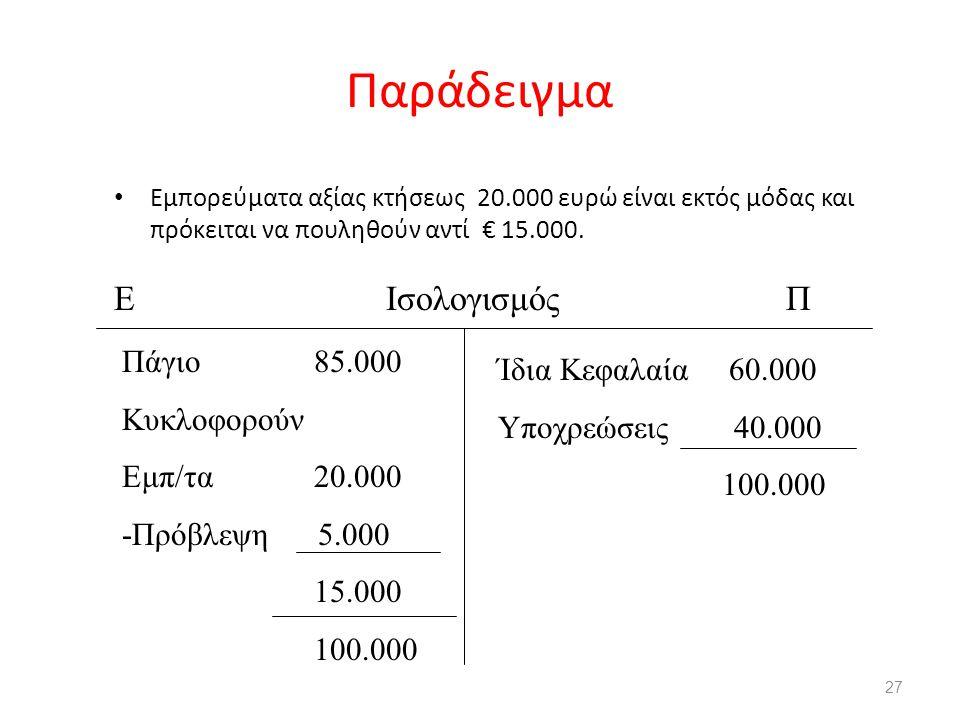 Παράδειγμα Εμπορεύματα αξίας κτήσεως 20.000 ευρώ είναι εκτός μόδας και πρόκειται να πουληθούν αντί € 15.000. 27 Ε ΙσολογισμόςΠ Πάγιο85.000 Κυκλοφορούν