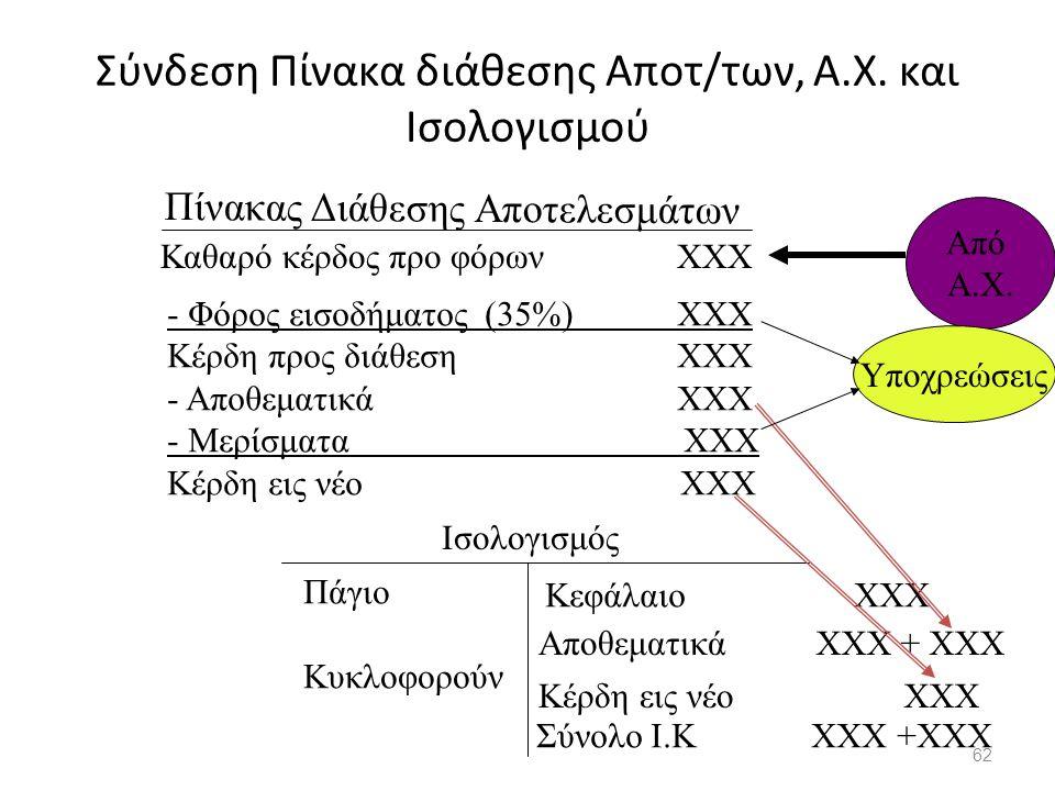 Σύνδεση Πίνακα διάθεσης Αποτ/των, Α.Χ. και Ισολογισμού 62 Καθαρό κέρδος προ φόρων ΧΧΧ - Φόρος εισοδήματος (35%) ΧΧΧ Κέρδη προς διάθεση ΧΧΧ - Αποθεματι