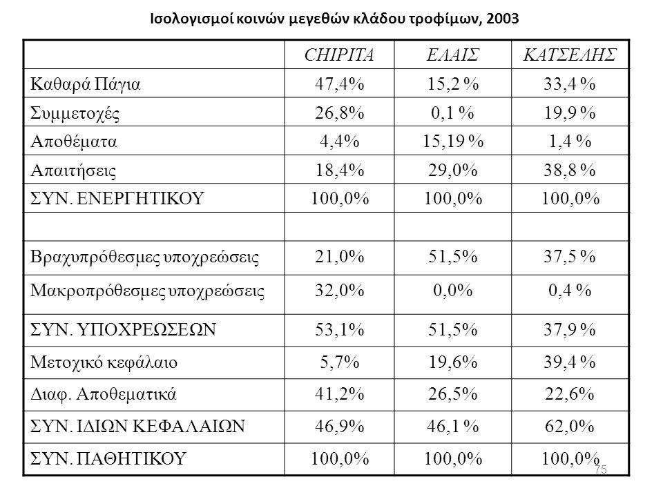 Ισολογισμοί κοινών μεγεθών κλάδου τροφίμων, 2003 CHIPITAΕΛΑΙΣΚΑΤΣΕΛΗΣ Καθαρά Πάγια47,4%15,2 %33,4 % Συμμετοχές26,8%0,1 %19,9 % Αποθέματα4,4%15,19 %1,4
