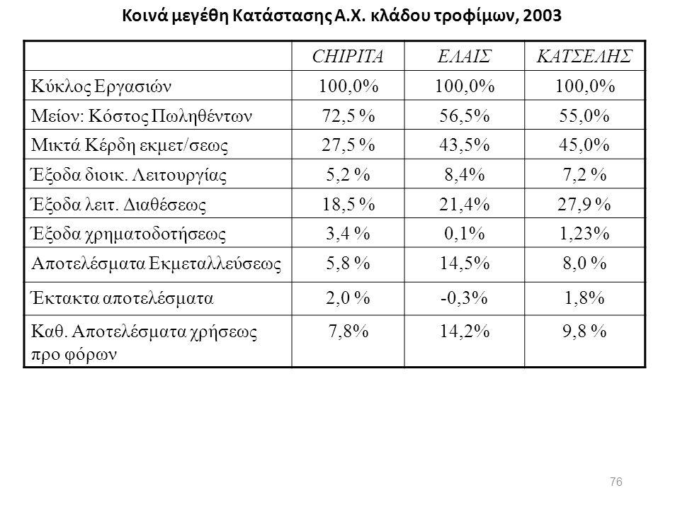 Κοινά μεγέθη Κατάστασης Α.Χ. κλάδου τροφίμων, 2003 CHIPITAΕΛΑΙΣΚΑΤΣΕΛΗΣ Κύκλος Εργασιών100,0% Μείον: Κόστος Πωληθέντων72,5 %56,5%55,0% Μικτά Κέρδη εκμ