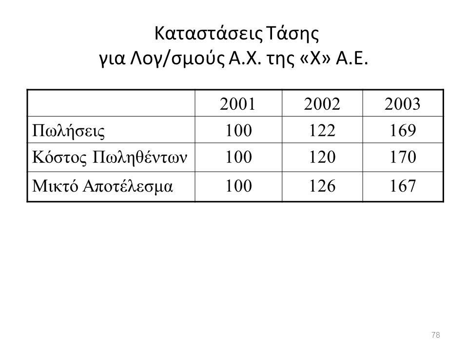 Καταστάσεις Τάσης για Λογ/σμούς Α.Χ. της «Χ» Α.Ε. 78 200120022003 Πωλήσεις100122169 Κόστος Πωληθέντων100120170 Μικτό Αποτέλεσμα100126167
