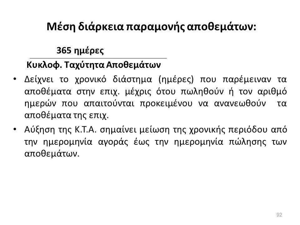 Μέση διάρκεια παραμονής αποθεμάτων: 365 ημέρες Κυκλοφ. Ταχύτητα Αποθεμάτων Δείχνει το χρονικό διάστημα (ημέρες) που παρέμειναν τα αποθέματα στην επιχ.