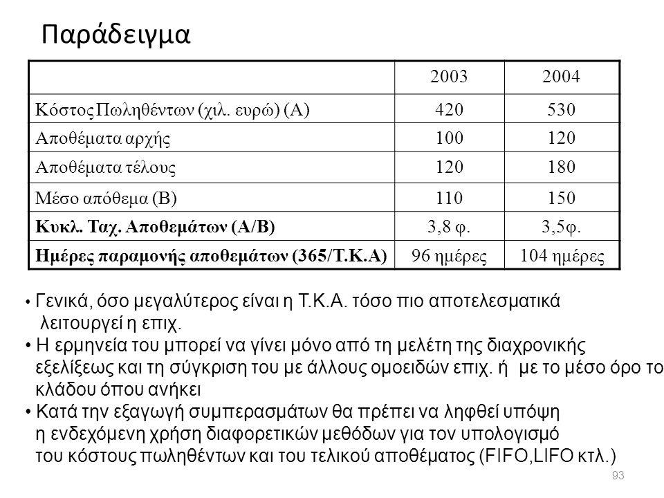 Παράδειγμα 93 20032004 Κόστος Πωληθέντων (χιλ. ευρώ) (Α)420530 Αποθέματα αρχής100120 Αποθέματα τέλους120180 Μέσο απόθεμα (Β)110150 Κυκλ. Ταχ. Αποθεμάτ