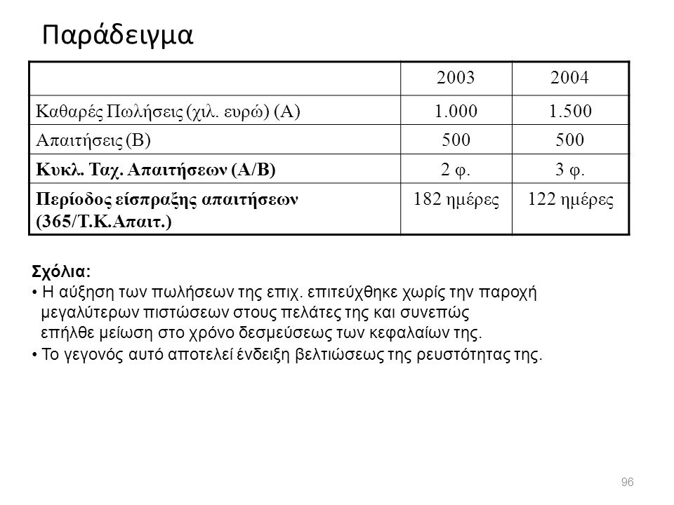 Παράδειγμα 96 20032004 Καθαρές Πωλήσεις (χιλ. ευρώ) (Α)1.0001.500 Απαιτήσεις (Β)500 Κυκλ. Ταχ. Απαιτήσεων (Α/Β)2 φ.3 φ. Περίοδος είσπραξης απαιτήσεων