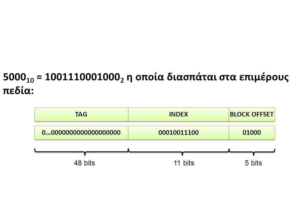 5000 10 = 1001110001000 2 η οποία διασπάται στα επιμέρους πεδία: TAG INDEX BLOCK OFFSET 5 bits11 bits48 bits 0...0000000000000000000 00010011100 01000