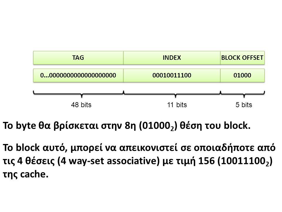 TAG INDEX BLOCK OFFSET 5 bits11 bits48 bits 0...0000000000000000000 00010011100 01000 Το byte θα βρίσκεται στην 8η (01000 2 ) θέση του block.