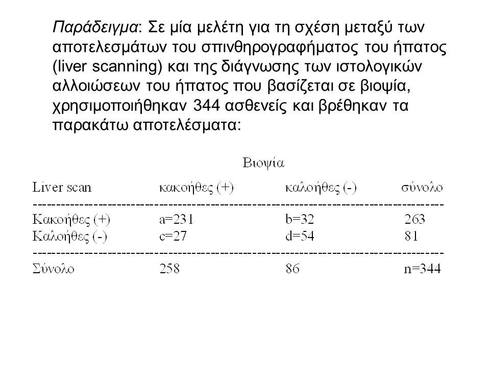 Παράδειγμα: Σε μία μελέτη για τη σχέση μεταξύ των αποτελεσμάτων του σπινθηρογραφήματος του ήπατος (liver scanning) και της διάγνωσης των ιστολογικών αλλοιώσεων του ήπατος που βασίζεται σε βιοψία, χρησιμοποιήθηκαν 344 ασθενείς και βρέθηκαν τα παρακάτω αποτελέσματα: