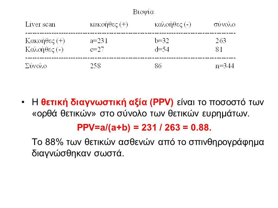 Η θετική διαγνωστική αξία (PPV) είναι το ποσοστό των «ορθά θετικών» στο σύνολο των θετικών ευρημάτων.