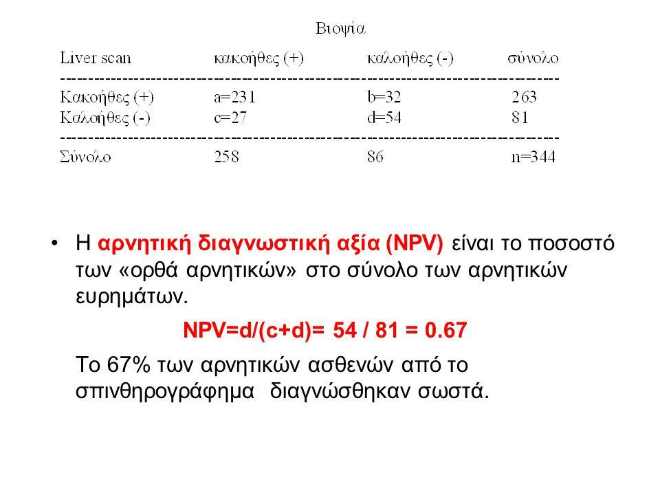 Η αρνητική διαγνωστική αξία (NPV) είναι το ποσοστό των «ορθά αρνητικών» στο σύνολο των αρνητικών ευρημάτων.