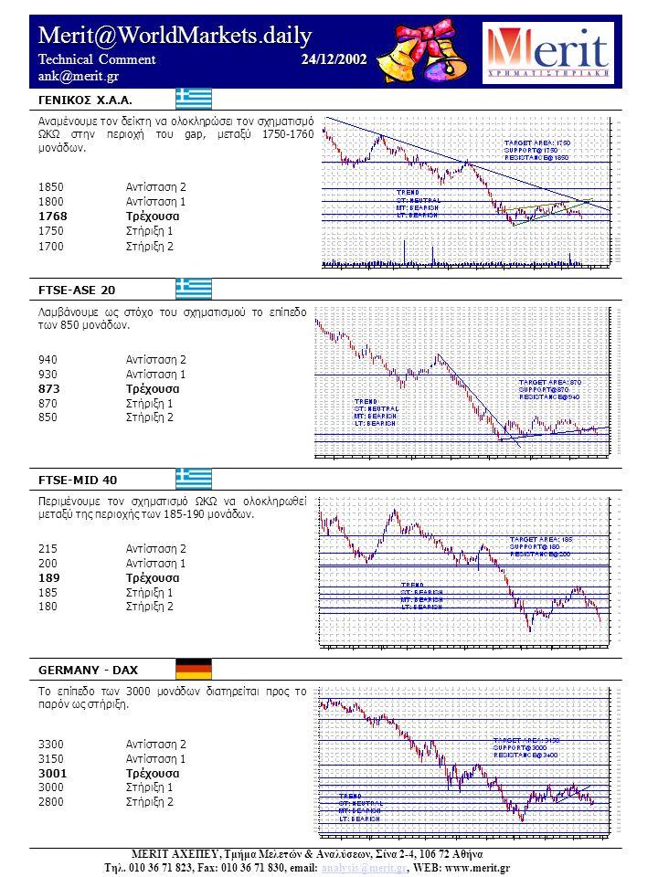 Merit@WorldMarkets.daily 24/12/2002 Technical Comment 24/12/2002 ank@merit.gr Αναμένουμε τον δείκτη να ολοκληρώσει τον σχηματισμό ΩΚΩ στην περιοχή του gap, μεταξύ 1750-1760 μονάδων.