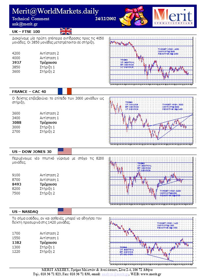 Merit@WorldMarkets.daily 23/12/2002 Technical Comment 23/12/2002 ank@merit.gr US – S&P 500 SUISSE – SMI (19/12) CANADA – TSE (19/12) JAPAN – NIKKEI 225 (19/12) MERIT ΑΧΕΠΕΥ, Τμήμα Μελετών & Αναλύσεων, Σίνα 2-4, 106 72 Αθήνα Τηλ.