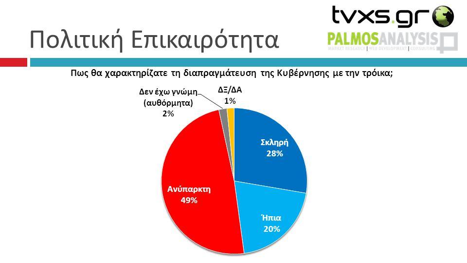 Συσπειρώσεις – Μετακινήσεις 77% 1%1% 2% 3% 0% 2%2% 0% 0% 3% 1%1% ΑΛΛΟ ΛΕΥΚΟ/ ΑΚΥΡΟ: 0%, Δεν έχω αποφασίσει: 7%, Δεν θα ψηφίσω: 3%, ΔΞ/ΔΑ: 1%