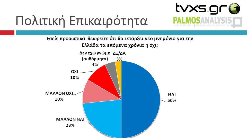 Συσπειρώσεις – Μετακινήσεις 25% 5% 8% 3%3% 1% 26% 1% 1% 1% 0% ΛΕΥΚΟ/ ΑΚΥΡΟ: 3%, Δεν έχω αποφασίσει: 20%, Δεν θα ψηφίσω: 7%, ΔΞ/ΔΑ: 1% ΑΛΛΟ