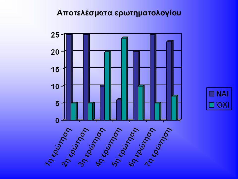 Συμπεράσματα έρευνας Σύμφωνα με την έρευνα που κάναμε, διαπιστώσαμε ότι η πλειοψηφία γνωρίζει τι είναι οι τεχνικές βελτιώσεις.
