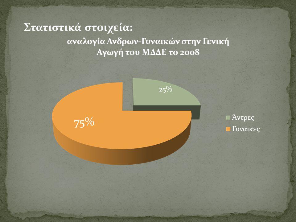 Στατιστικά στοιχεία: